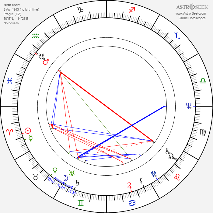 Martin Hilský - Astrology Natal Birth Chart