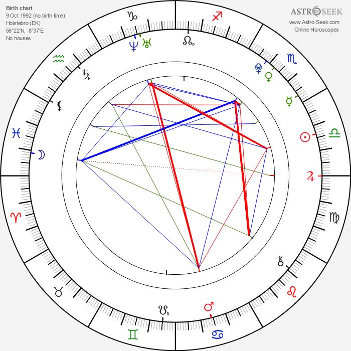 Martin Hoberg Hedegaard - Astrology Natal Birth Chart