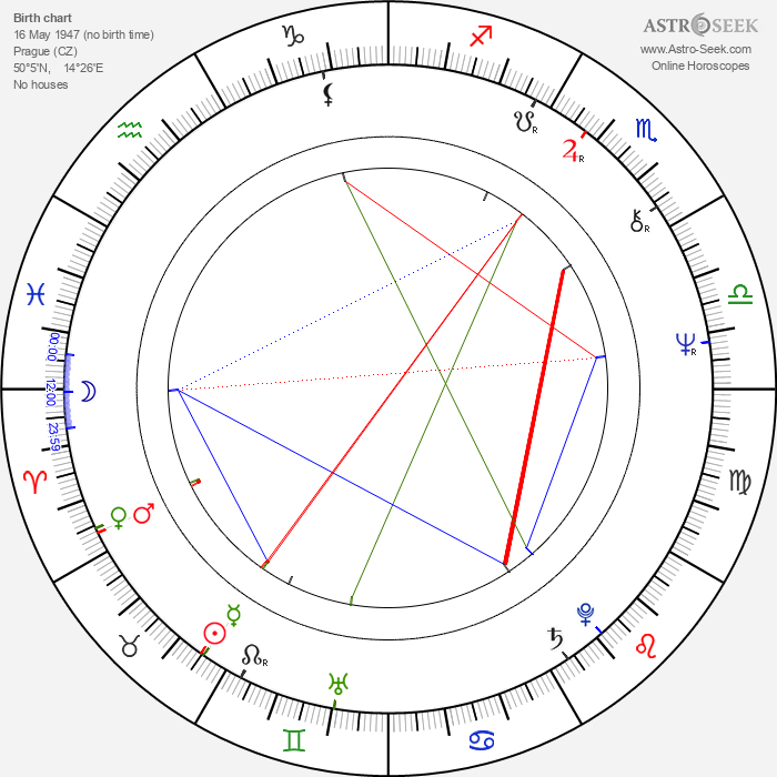 Martin Hoffmeister - Astrology Natal Birth Chart