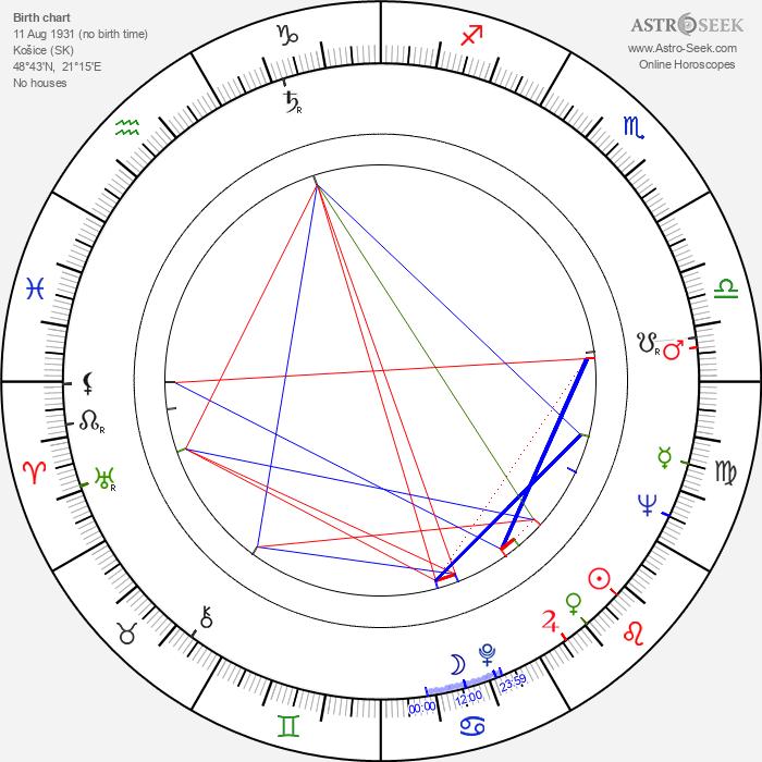 Martin Hollý Jr. - Astrology Natal Birth Chart