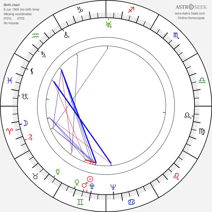 Martin Hollý Sr. - Astrology Natal Birth Chart