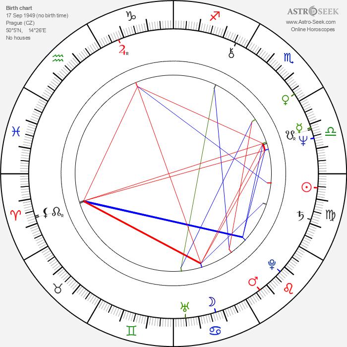 Martin Hron - Astrology Natal Birth Chart
