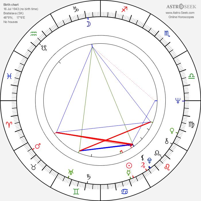 Martin Huba - Astrology Natal Birth Chart