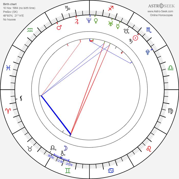 Martin Husovský - Astrology Natal Birth Chart