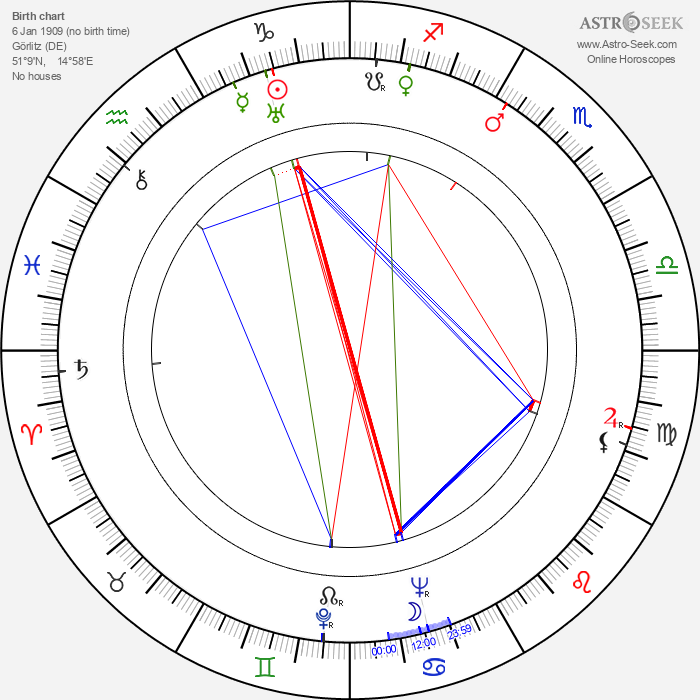 Martin Jente - Astrology Natal Birth Chart