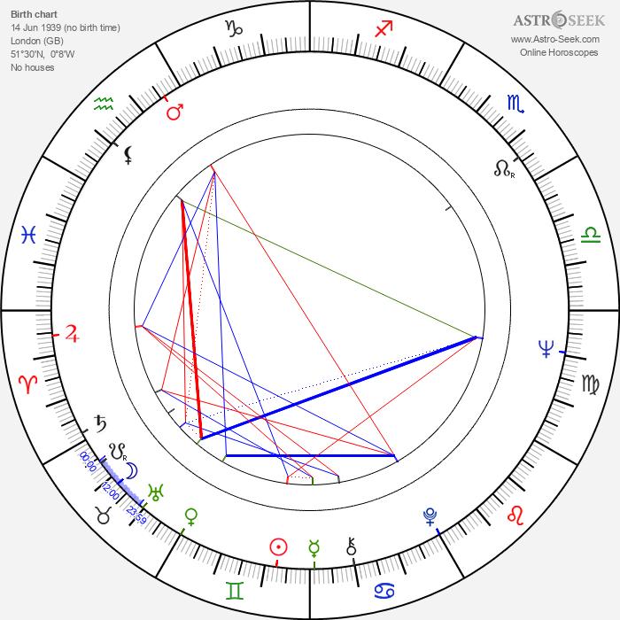 Martin Johnson - Astrology Natal Birth Chart