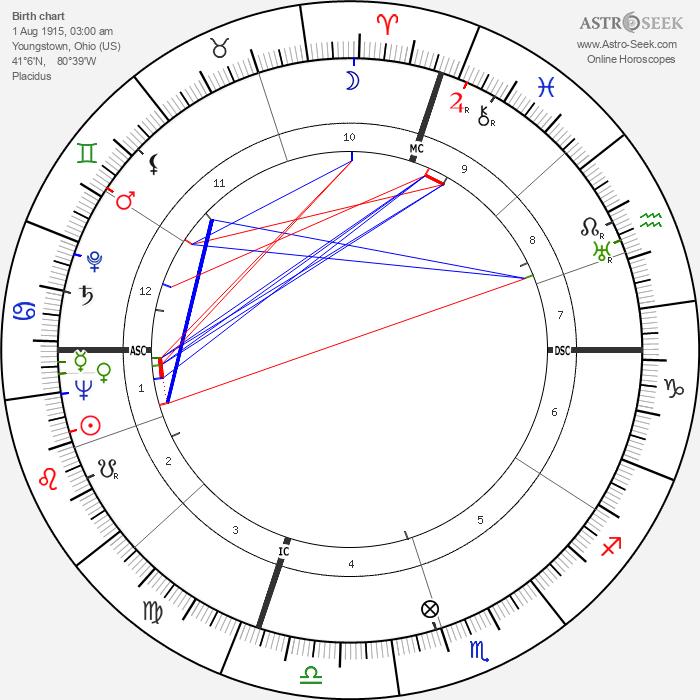 Martin Joseph Hillenbrand - Astrology Natal Birth Chart