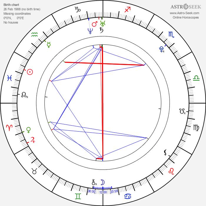 Martin Kameník - Astrology Natal Birth Chart
