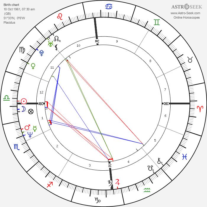 Martin Kemp - Astrology Natal Birth Chart