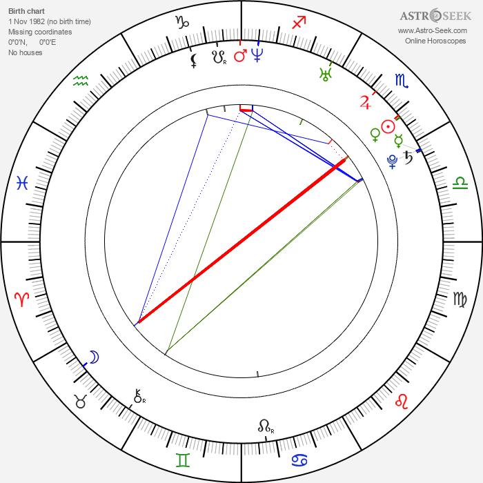 Martin Koreň - Astrology Natal Birth Chart