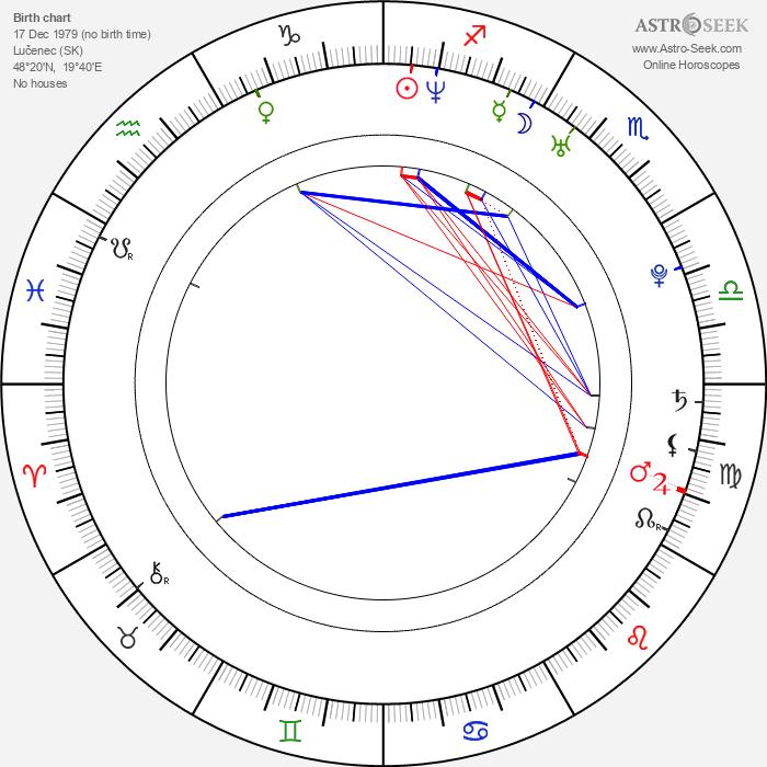 Martin Košičiar - Astrology Natal Birth Chart