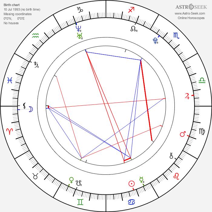 Martin Kovář - Astrology Natal Birth Chart