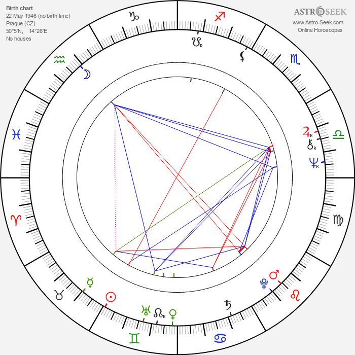 Martin Kratochvíl - Astrology Natal Birth Chart
