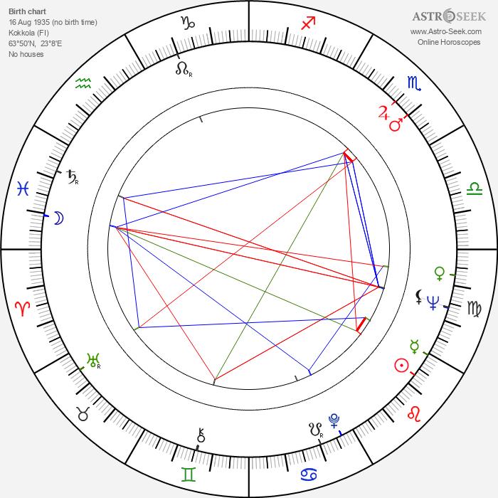 Martin Kurtén - Astrology Natal Birth Chart