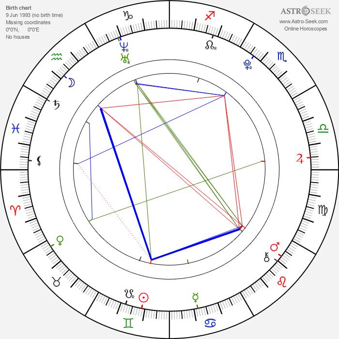 Martin Kurz - Astrology Natal Birth Chart