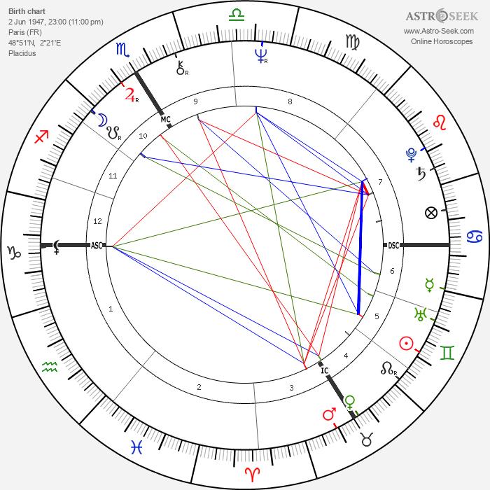 Martin Lamotte - Astrology Natal Birth Chart