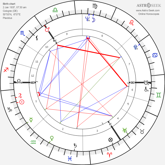 Martin Lauer - Astrology Natal Birth Chart