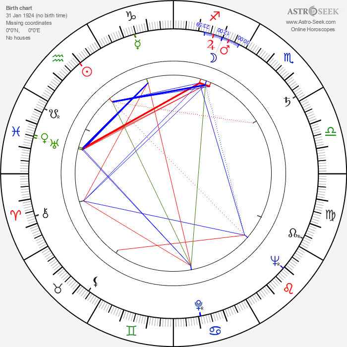 Martin Liška - Astrology Natal Birth Chart