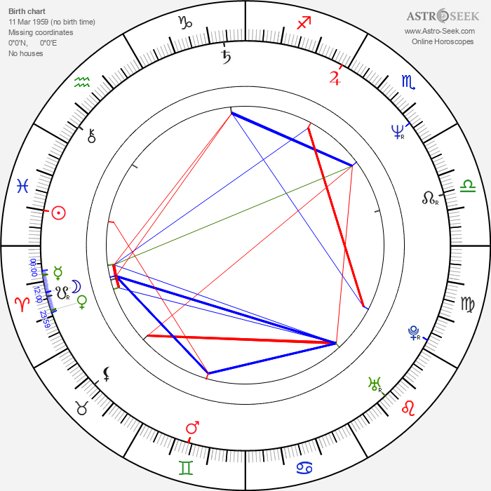 Martin Loeb - Astrology Natal Birth Chart