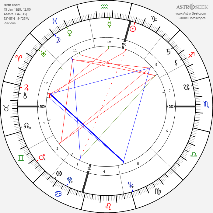 Martin Luther King - Astrology Natal Birth Chart