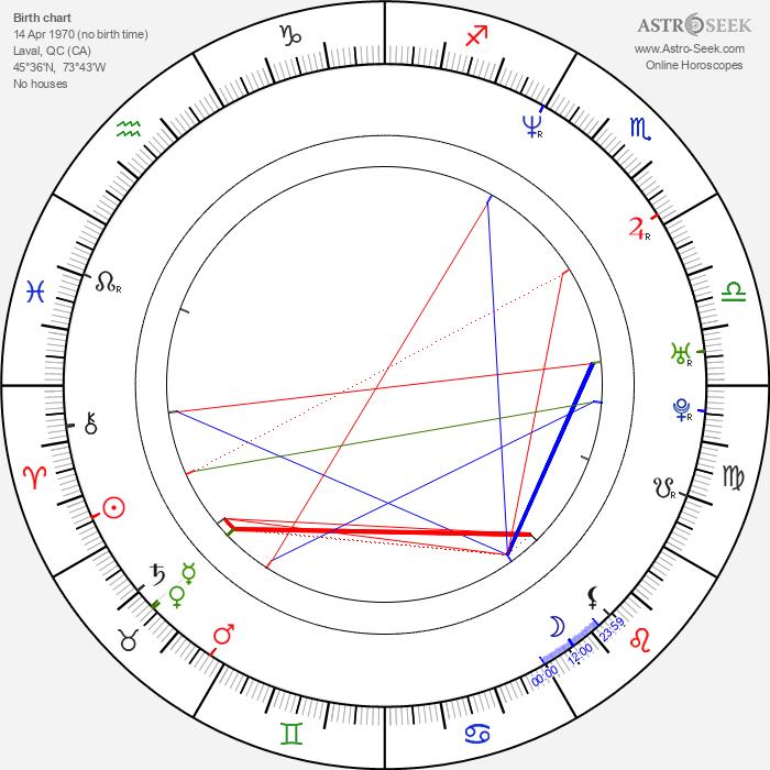 Martin Matte - Astrology Natal Birth Chart