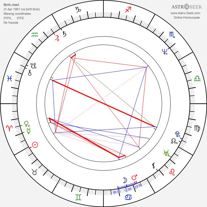 Martin May - Astrology Natal Birth Chart
