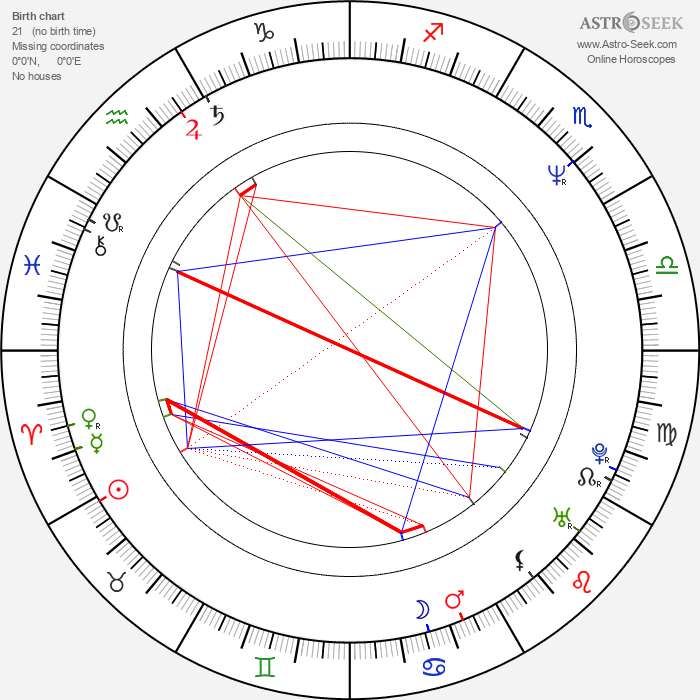 Martin May - Astrology Natal Birth Chart