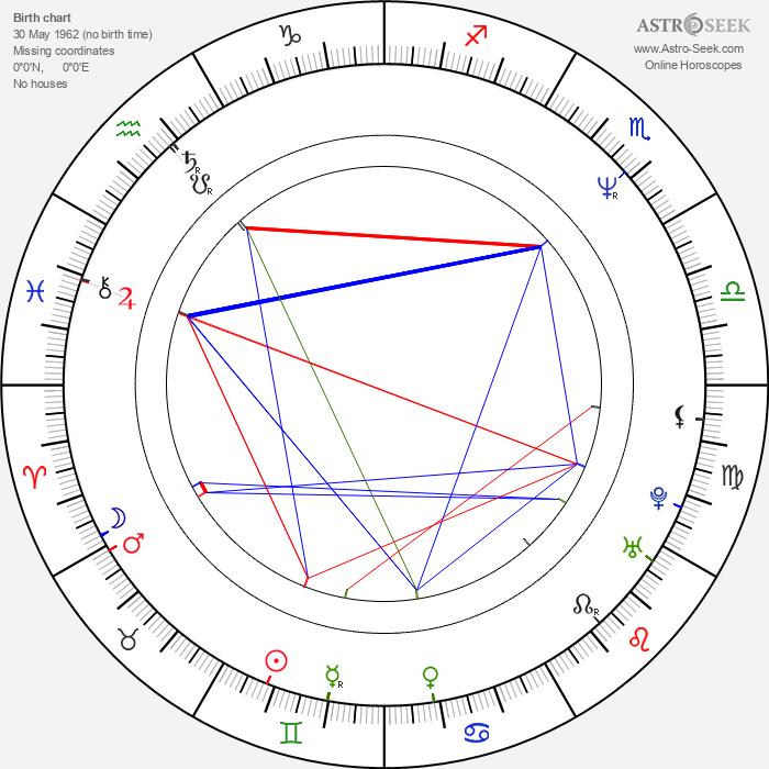 Martin Mejstřík - Astrology Natal Birth Chart