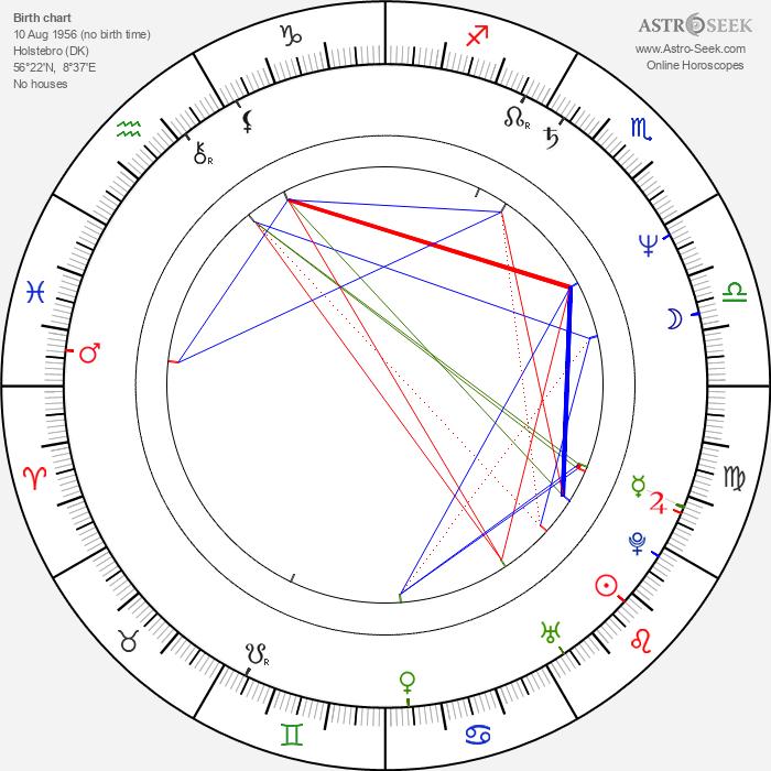 Martin Miehe-Renard - Astrology Natal Birth Chart