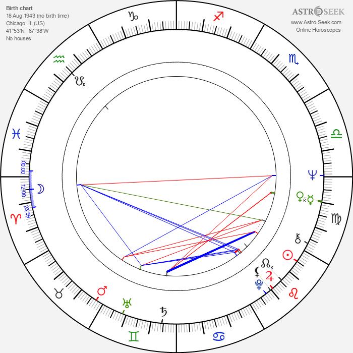 Martin Mull - Astrology Natal Birth Chart