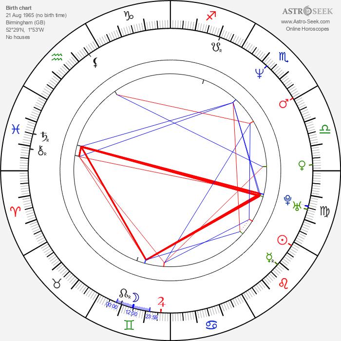 Martin Nigel Davey - Astrology Natal Birth Chart