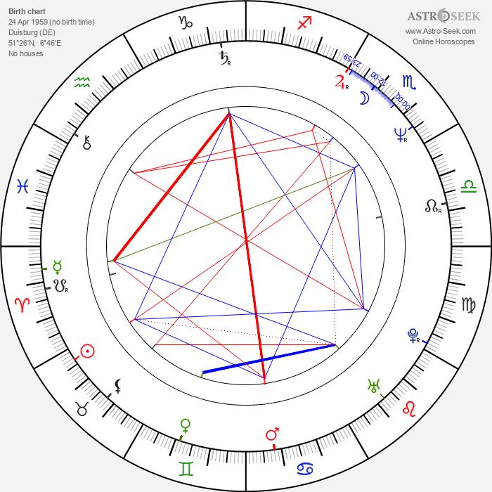 Martin Nowak - Astrology Natal Birth Chart