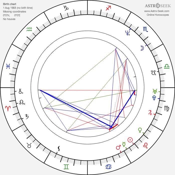 Martin Phipps - Astrology Natal Birth Chart