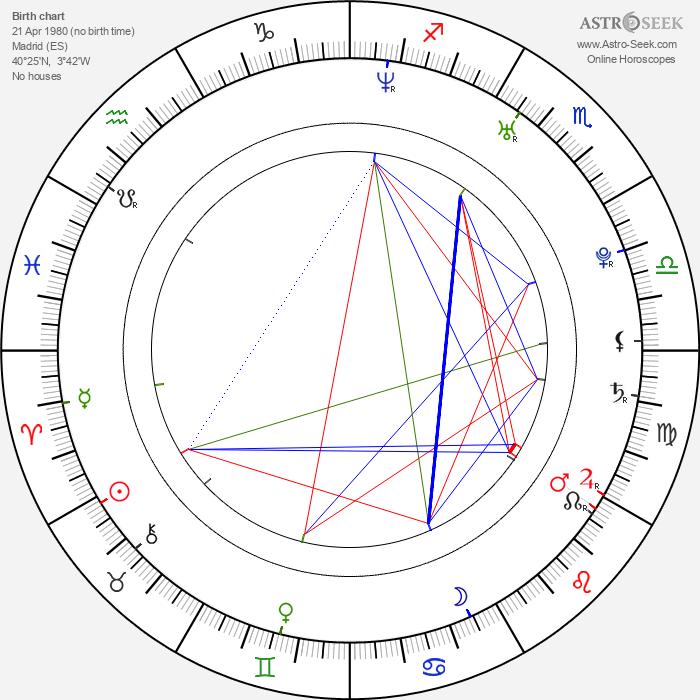 Martín Rosete - Astrology Natal Birth Chart