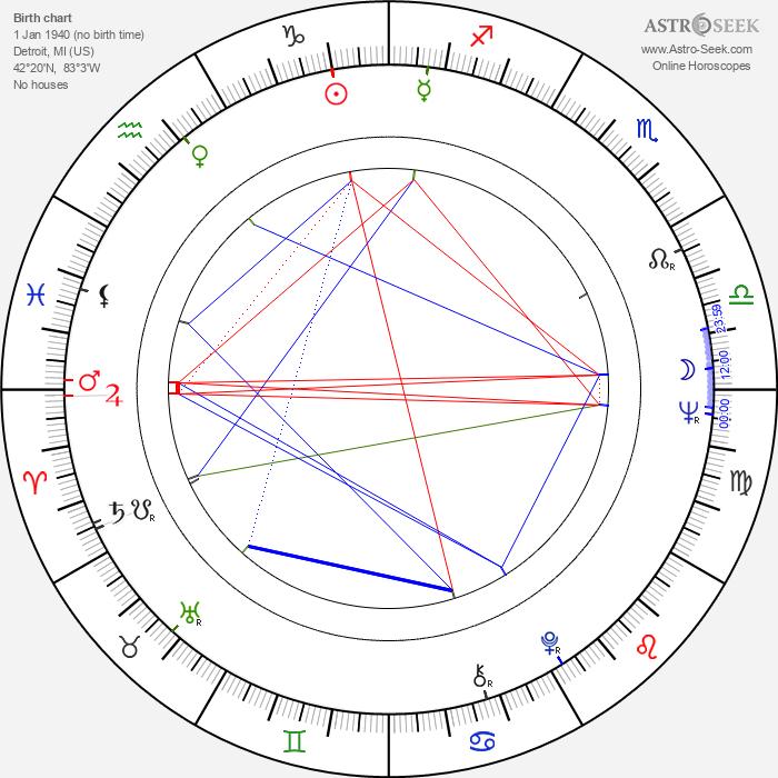 Martin Shakar - Astrology Natal Birth Chart