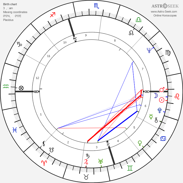 Martin Sheen - Astrology Natal Birth Chart