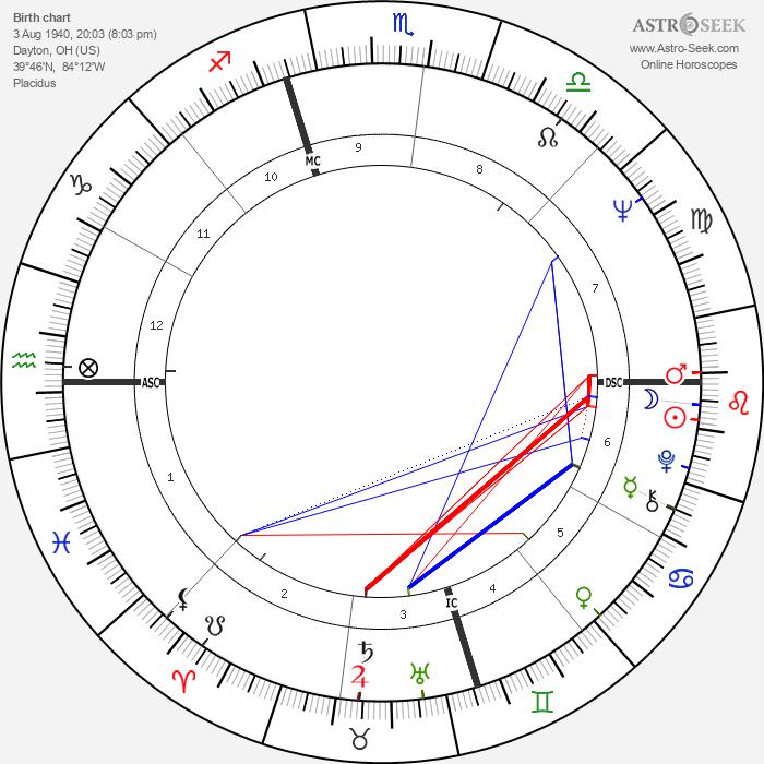 Martin Sheen - Astrology Natal Birth Chart