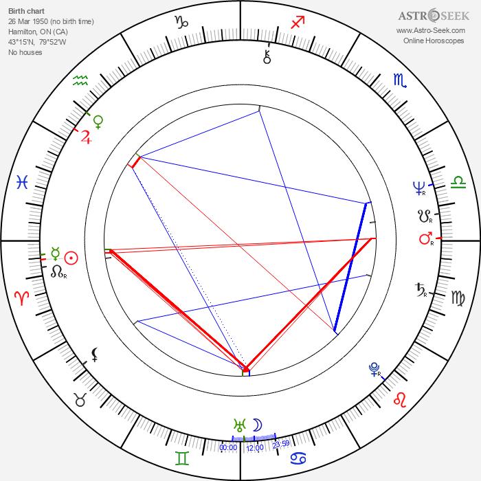 Martin Short - Astrology Natal Birth Chart