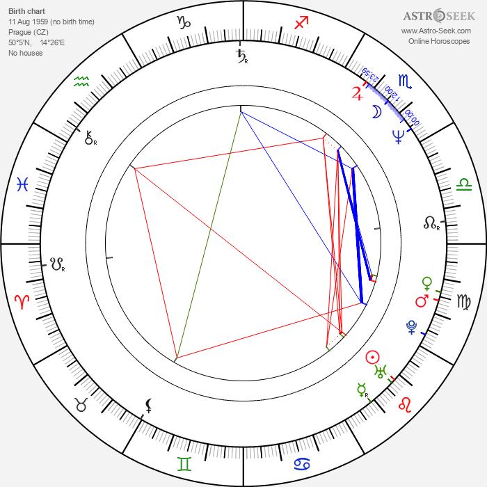 Martin Smolka - Astrology Natal Birth Chart