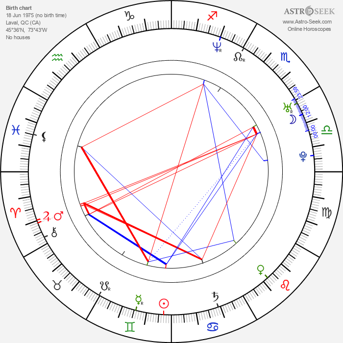 Martin St. Louis - Astrology Natal Birth Chart
