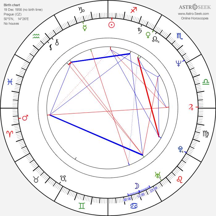 Martin Stropnický - Astrology Natal Birth Chart