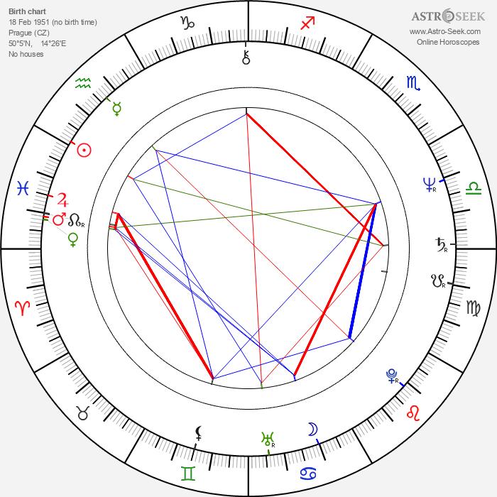 Martin Švehla - Astrology Natal Birth Chart