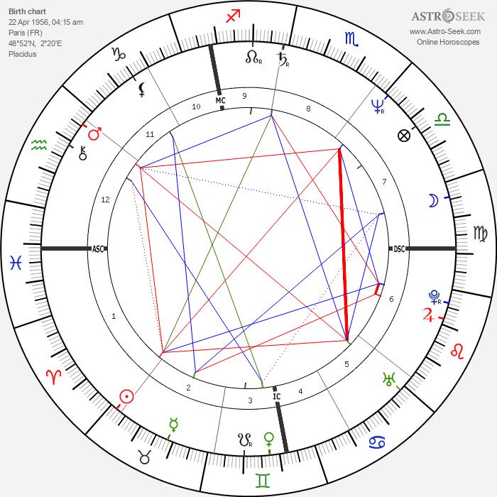 Martin Szekely - Astrology Natal Birth Chart