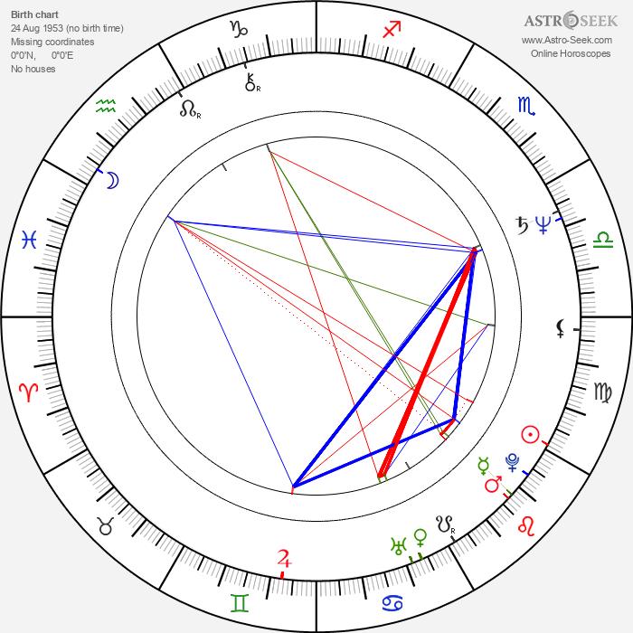 Martin Táborský - Astrology Natal Birth Chart