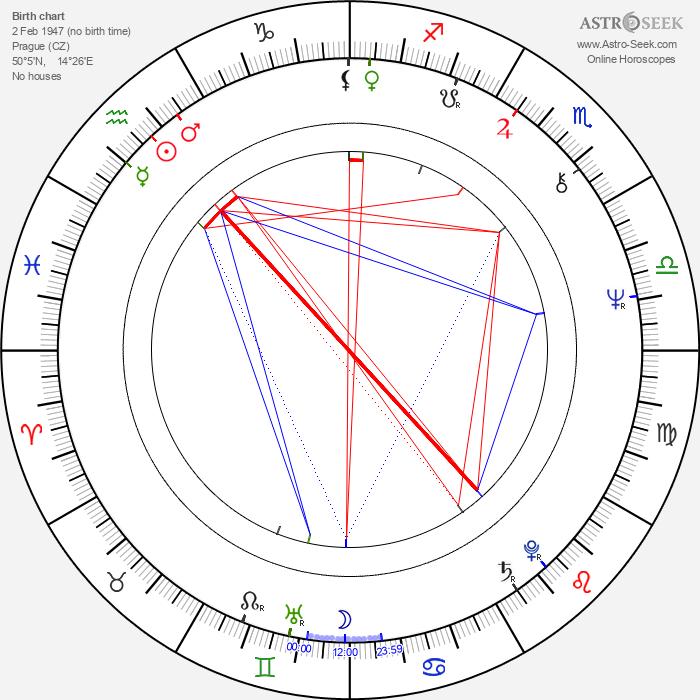 Martin Vačkář - Astrology Natal Birth Chart