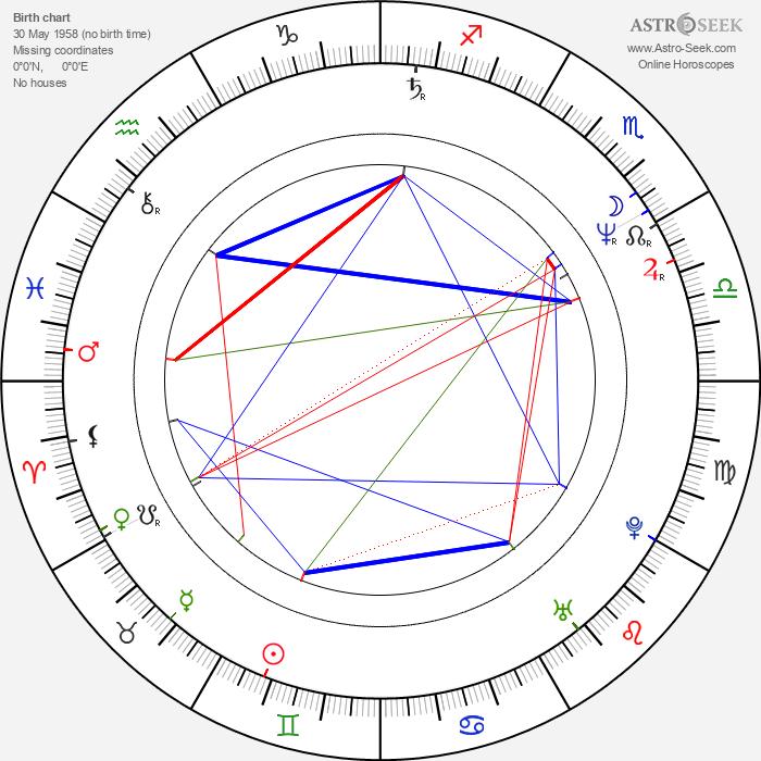 Martin Valent - Astrology Natal Birth Chart