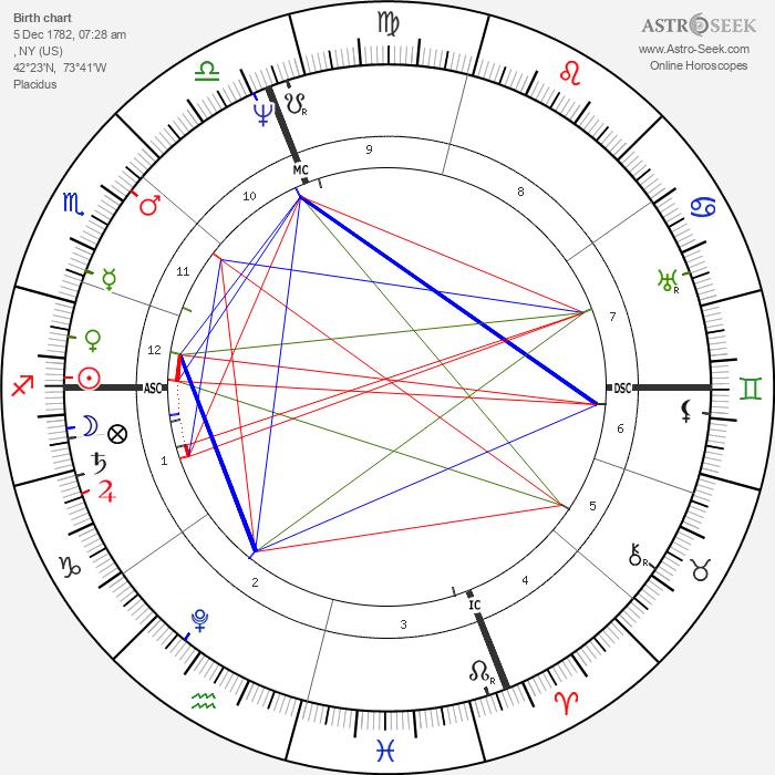 Martin Van Buren - Astrology Natal Birth Chart