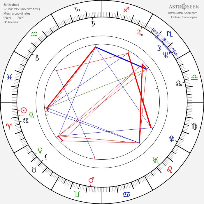 Martin Walch - Astrology Natal Birth Chart