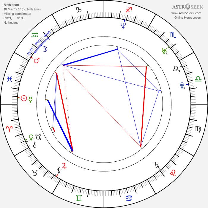 Martin Zajíc - Astrology Natal Birth Chart