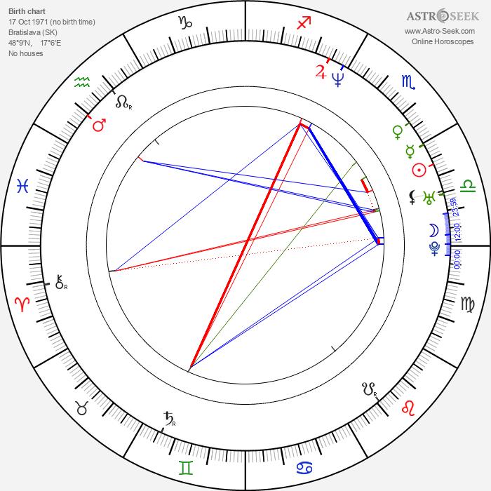 Martin Zatovič - Astrology Natal Birth Chart